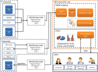 IT service management system: high level view of underlying architecture